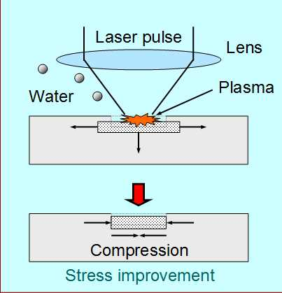 images/LP02_Laser_Peening.jpg